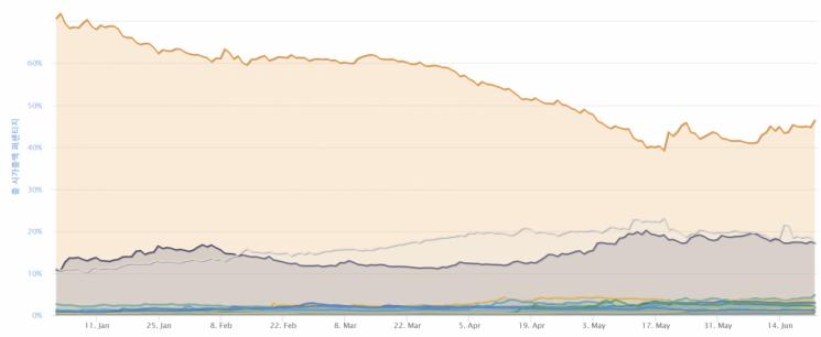 가상화폐 시가총액에서 차지하는 코인들의 비중 변화 그래프. 비트코인(붉은 선)의 비중은 최근 한 달 사이 상승세를 보이고 있다.