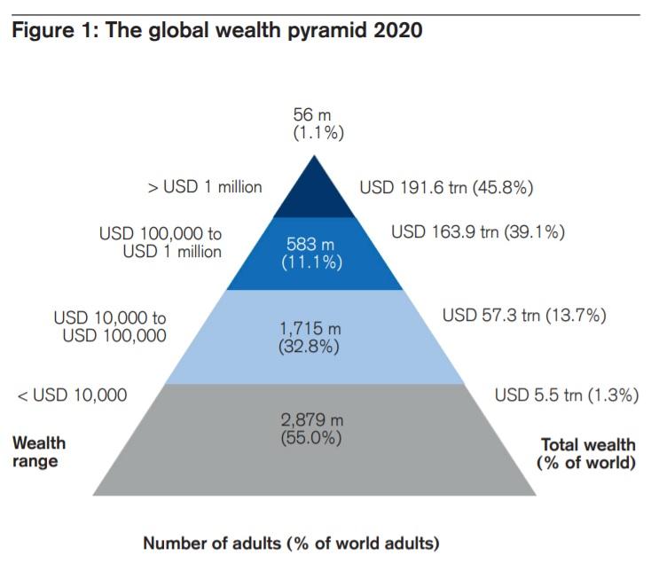 [자료출처=크레딧스위스 2021 글로벌 자산보고서]