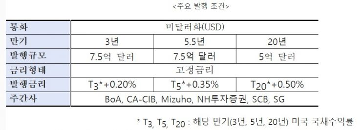 """수은 20억달러 글로벌 채권 발행…""""금융기관 최초 20년물 포함"""""""