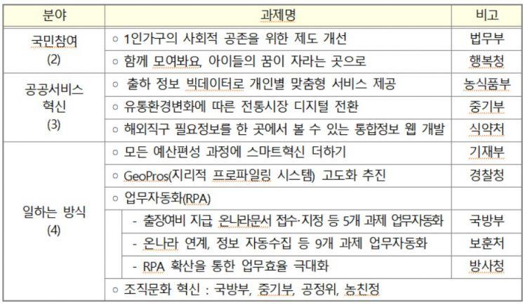 '정부혁신' 맞춤형 자문으로 속도 높인다…행안부, 3개 분야 12기관 지원