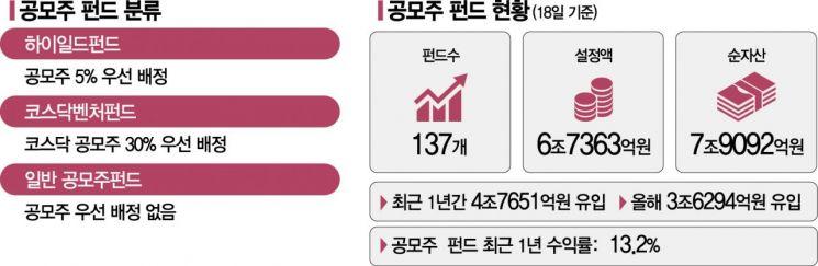 [실전재테크]LG엔솔·카뱅 대어 기다리는데 중복청약 금지…답은 공모주펀드