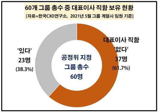 국내 그룹 총수 60%, 대표이사 직함 없다…미등기임원도 35%