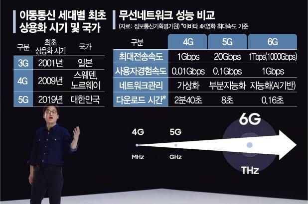 """""""완전히 새로운 세상 열어줄 것"""" 삼성전자, 막 오른 6G 기술 주도권 경쟁 주도한다(종합)"""