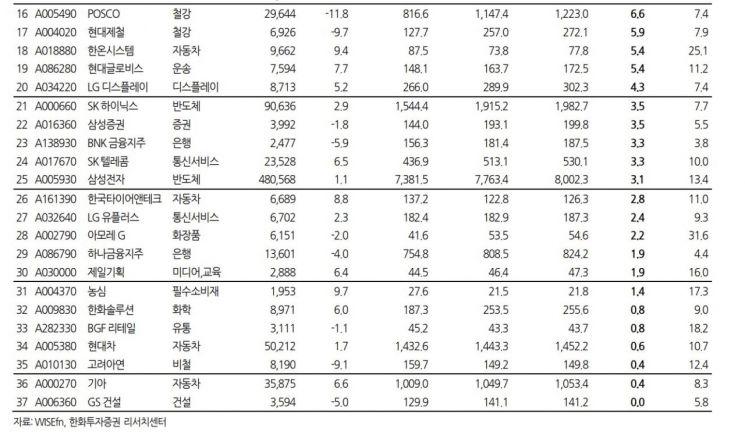 """빨라진 시장·둔해진 이익·변하는 업종…""""3개월보다 1개월 컨센서스 주목"""""""