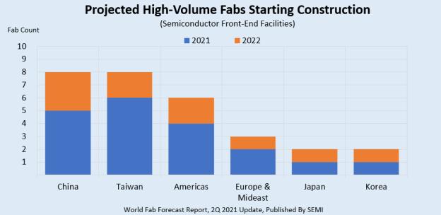 세계 반도체 공장, 내년까지 29개 신규 착공…장비 투자만 160조원(종합)