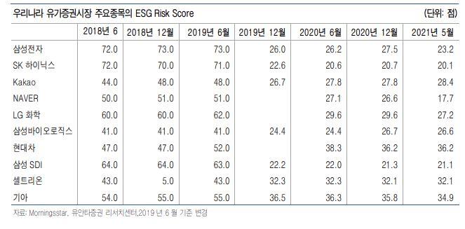 코스피 톱10의 ESG 리스크, S&P보다 크다