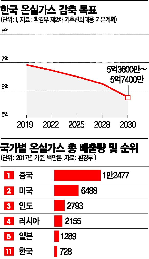 """""""기후 대응능력이 기업 경쟁력"""" 20년내 탄소 85% 감축"""