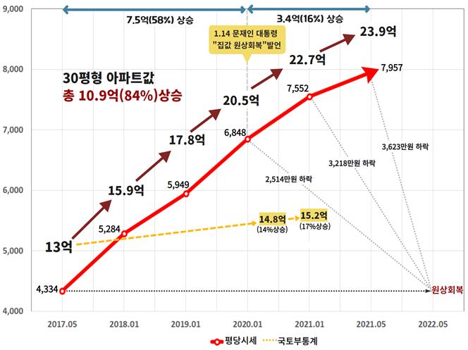 강남 30평 아파트 시세 추이