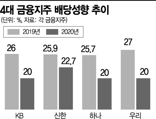 """사상 첫 4대 금융지주 중간배당 유력…""""배당제한 풀린다""""(종합)"""