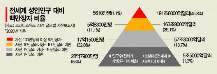 """""""전세계 성인 중 '백만장자' 비율, 1% 첫 돌파...자산가격 폭등""""(종합)"""