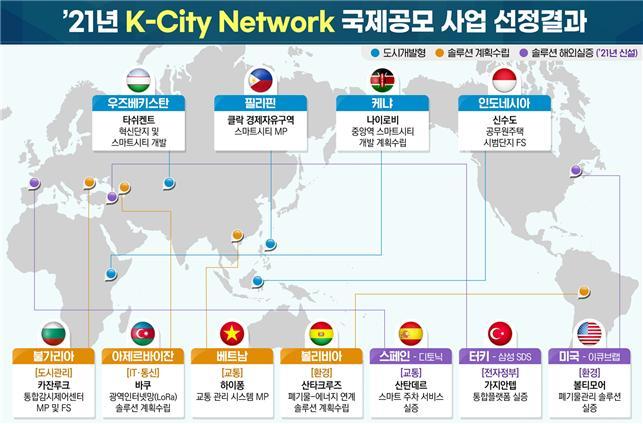 한국형 스마트시티 기술, 세계 11개국에 진출한다