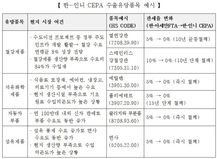 KOTRA, CEPA 활용 인니 진출 전략 웨비나 개최