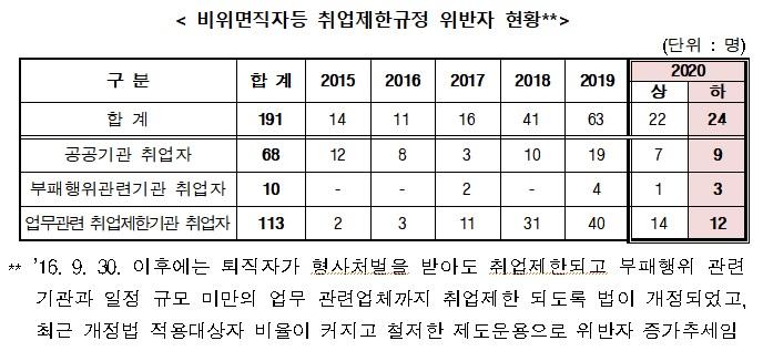 시청 공무원, 해임후 'LH행'…부패공직자 24명 불법 재취업