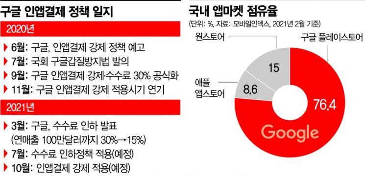 구글 반값 수수료 공식화에도 국내 IT업계는 '싸늘'