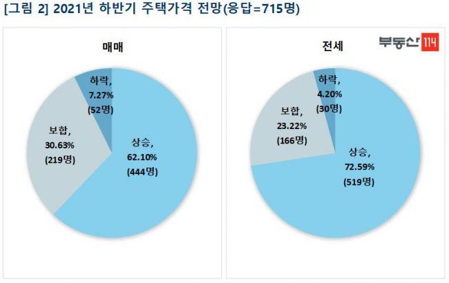 """국민 62% """"하반기에도 집값 오를 것""""…하락 전망 '역대 최저'"""