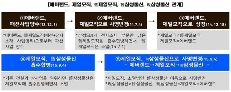 """공정위 """"삼성웰스토리, 총수일가 핵심 자금조달창구 역할…'제일모직-삼성물산' 합병에도 기여"""""""