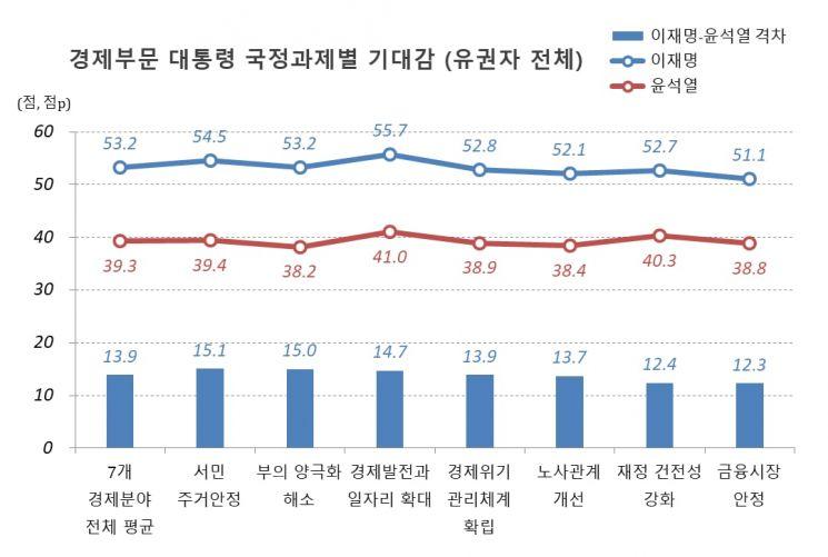 이재명, 차기 경제대통령 '1위'…윤석열 크게 앞질러