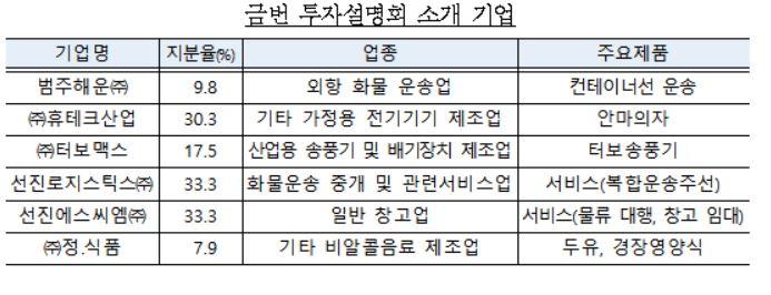 기재부, 국세물납기업 투자설명회 개최…휴테크·정식품 등 투자형매각 나서