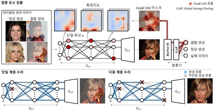 인공지능이 만든 문장·번역·이미지 오류 자동으로 고친다