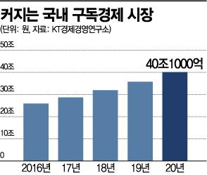 이통 3사도 40兆 '구독경제' 전쟁…멤버십 강점 부각