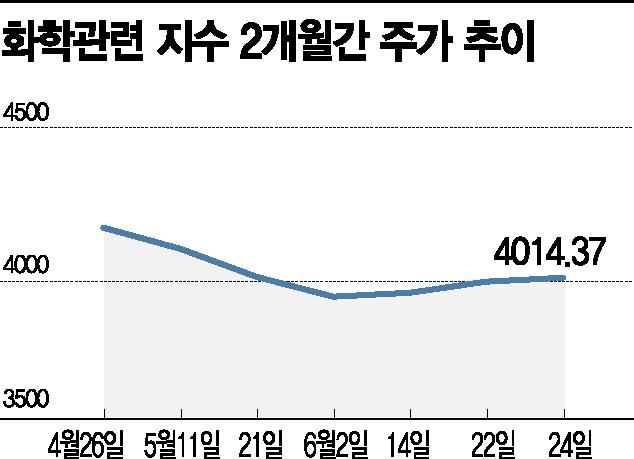 업황부진·유가상승에 시름 깊은 화학株