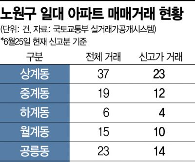"""""""6월 거래 63% 신고가""""…재건축 기대감에 불난 노원구 아파트값"""