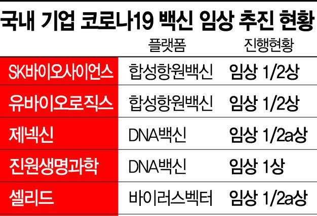 """정부, 국산 코로나19 백신 '선구매'…""""임상 3상 총력 지원""""(종합)"""