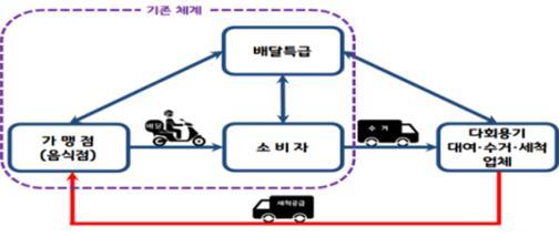 배달음식용기 다회용으로 바꾼다…경기 동탄서 시범 시행