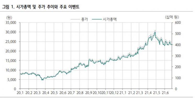 """[클릭 e종목]하나금투 """"월덱스, 증설 효과로 하반기 더욱 매출 성장"""""""