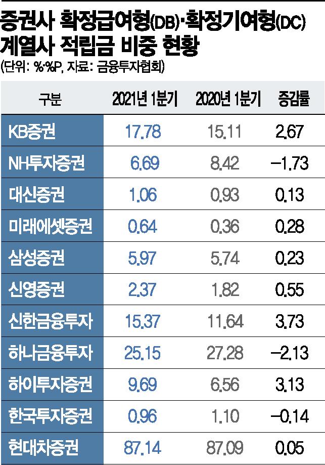 증권사 '퇴직연금 계열사 몰아주기' 여전