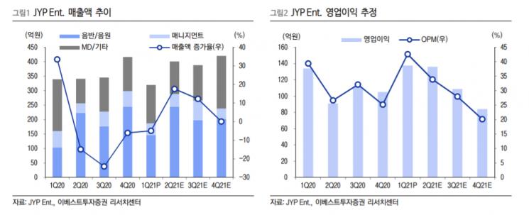 """[클릭 e종목]""""JYP엔터, 아티스트 라인업·플랫폼 비즈니스 확대"""""""