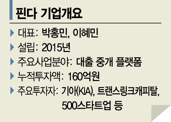 """""""금융사 40곳 대출 한번에 비교""""…혁신금융 1호 '핀다'"""