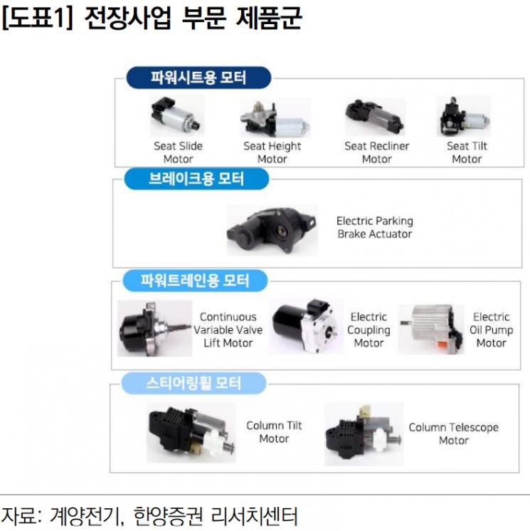 """[클릭 e종목]""""계양전기, 실적 회복세 완연, 저평가 구간 진입"""""""