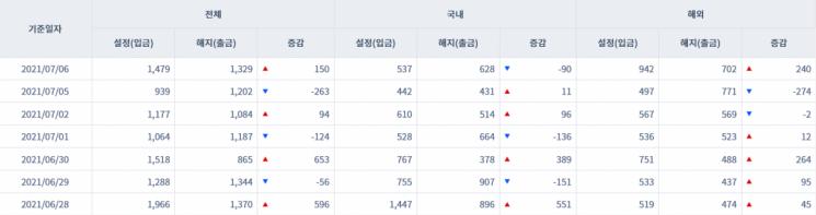 [일일펀드동향]  Net inflow of 377.4 billion won from Korean bond-type funds over 4 trading days