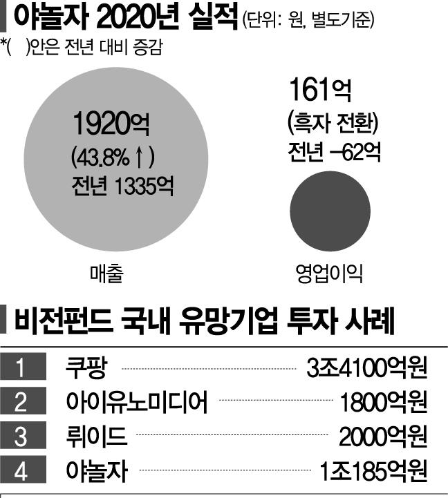 손정의의 '에어비앤비' 미련+야놀자의 '미국행' 열정…1조 투자 성공 마침표