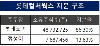 [지배구조]IPO 물건너간 롯데컬처…정성이 이노션 고문 '속앓이'