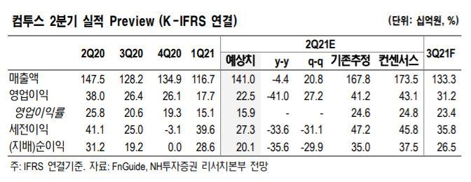 """[클릭 e종목]""""컴투스, 기대작 매출 순위 하락""""…목표가 38%↓"""