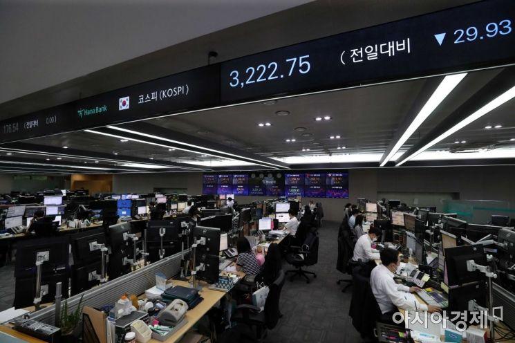 코로나19 확산세가 거세지고 있는 9일 서울 을지로 하나은행 딜링룸에 코스피 지수가 표시돼 있다. 이날 코스피는 전장보다 7.16포인트(0.22%) 내린 3245.52로 시작해 하락 흐름을 보이고 있다. /문호남 기자 munonam@