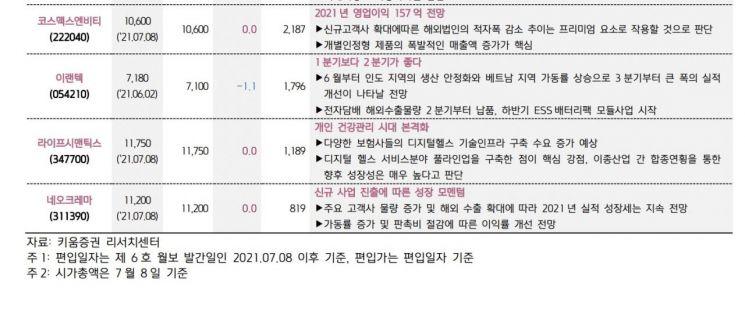 """7월은 종목별 차별화 장세 """"고속성장 중소형주 주목하라"""""""