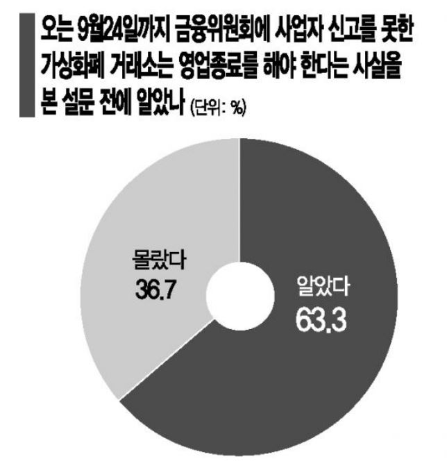 12개 가상화폐 사기 피해자 커뮤니티에서 316명을 대상으로 지난달 1~15일 진행(무한모집단에서 무작위 추출했다는 가정 하에 표본오차는 95% 신뢰수준에서 ±5.5%포인트)