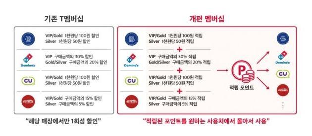 'T멤버십 개악 논란' 진화 나선 SKT…혜택 진짜 줄어드나?