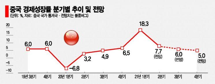 중국 경제성장률 8%대 진입 실패(종합)