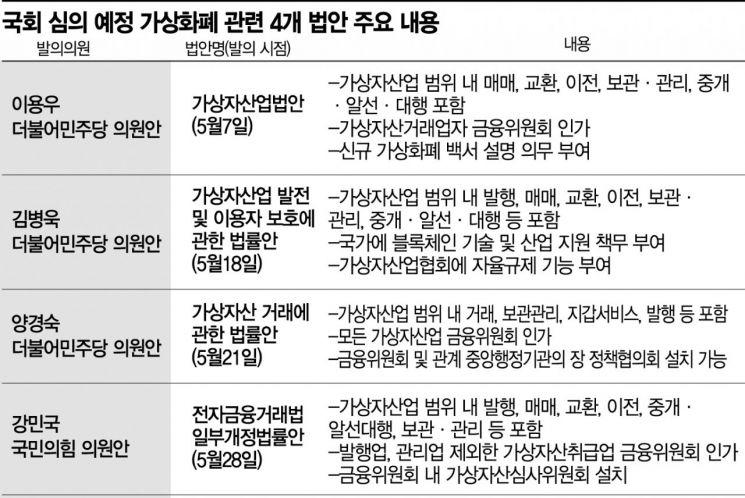 <자료: 국회 의안정보시스템, 13일 정무위 전체회의 상정 예정 법안 기준>