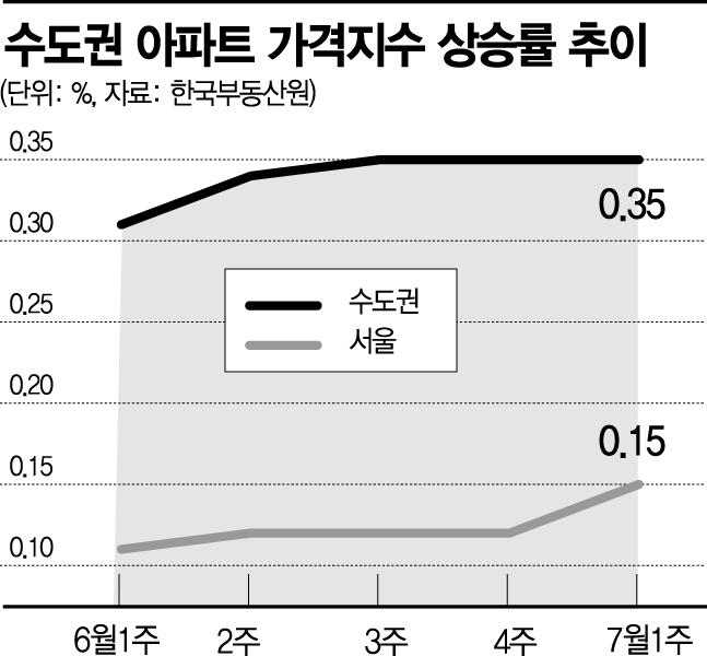 8주 연속 오름폭 키우는 서울 아파트값