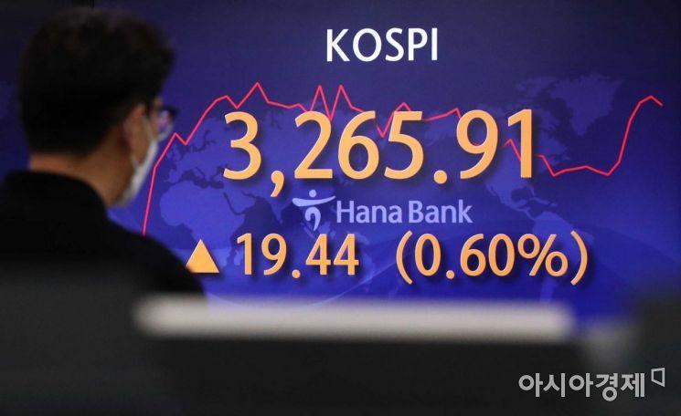 코스피 지수가 장 초반 상승세를 보이고 있는 13일 서울 을지로 하나은행 딜링룸에서 딜러들이 일하고 있다. 지수는 6.77포인트(0.21%) 오른 3,253.24에 출발했다. /문호남 기자 munonam@