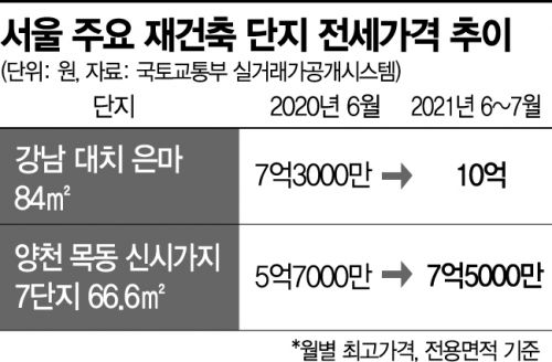 """""""새 전셋집 계약금도 냈는데""""…재건축 실거주 2년 규제 철회 후폭풍"""