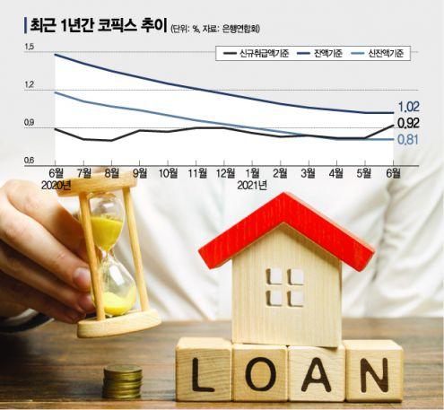 변동금리 대출비중 82% '7년6개월來 최고' 금리인상 우려