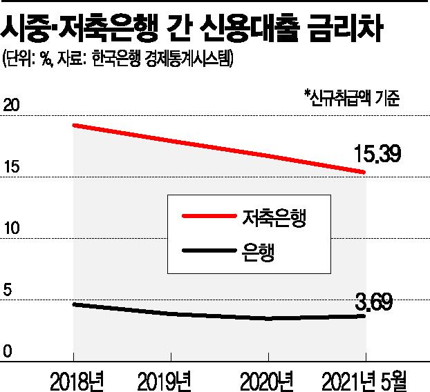 코로나 치이고 은행에 막히고…더 커지는 2금융권 '풍선효과'