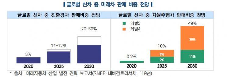 """자동차硏 """"급성장하는 미래차, 대규모 인력양성 필요"""""""