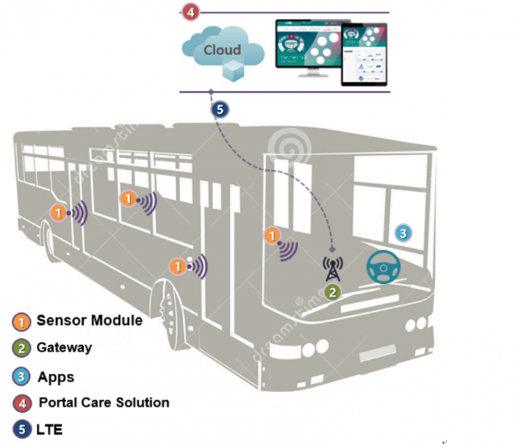 금호타이어는 타이어에 탑재해 실시간으로 노면, 주행 환경 등을 파악하고 운전자에게 전달하는 스마트 센서 시스템의 실증 작업을 진행할 예정이다.  사진제공=금호타이어